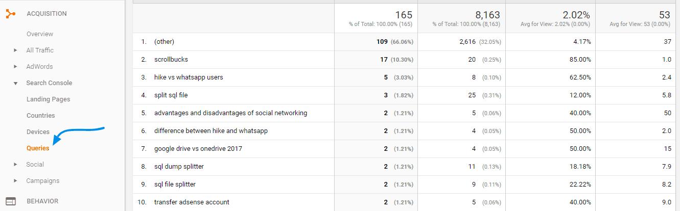 google analytics page rank