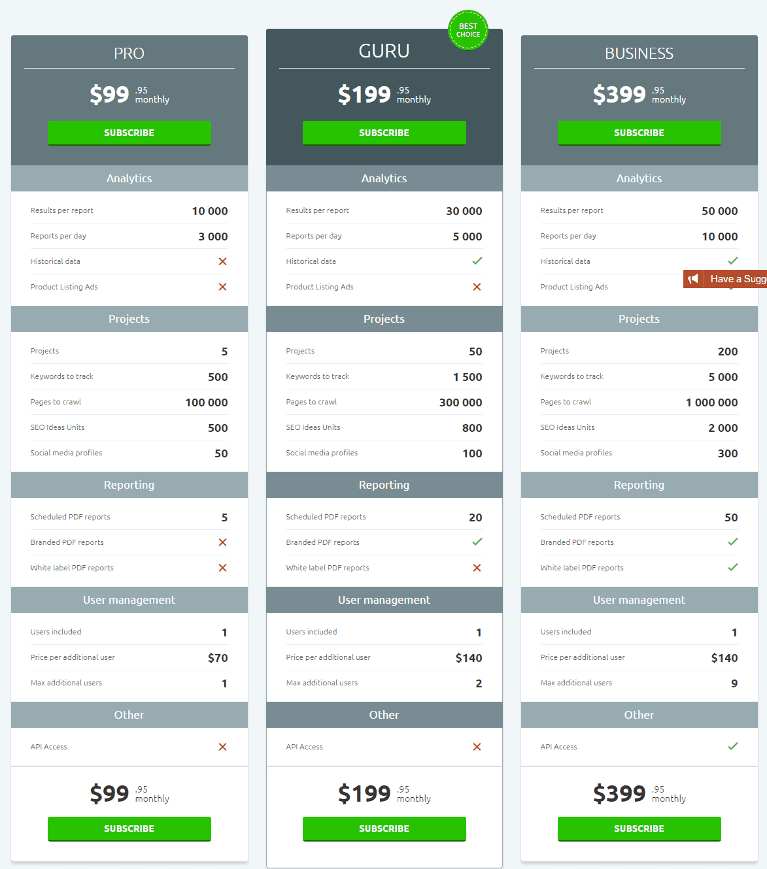 semrush pro pricing